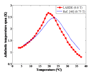 Measured ΔTad of Gd and compared to a similar measurement from the literature (ref.: R. Bjørk, C.R.H. Bahl, M. Katter. Magnetocaloric properties of LaFe13-x-yCoxSiy and commercial grade Gd. J. Magn. Magn. Mater. 322:3882-3888, 2010.)